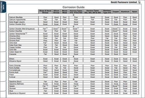 Corrosion Guide Table Image