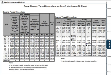 Screw Threads Table Image
